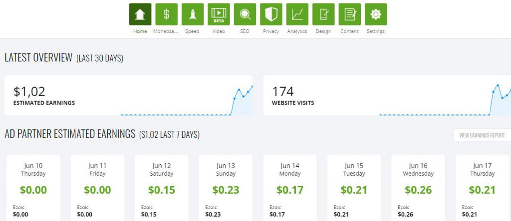 Ezoic - сайт добавлен, пошли показы и начали капать первые центы.
